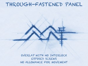 Through-Fastened Panel
